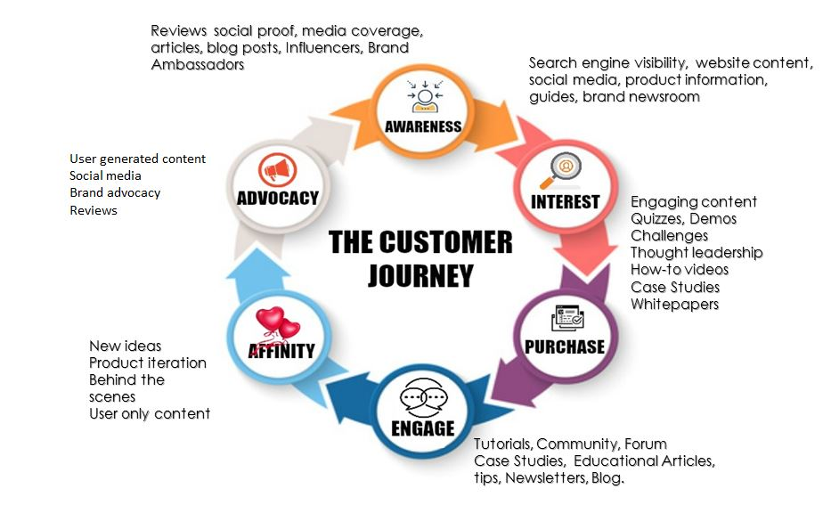 customer journey content map